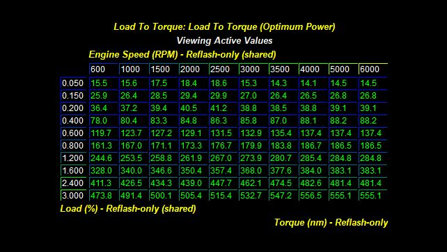 Ecoboost Load Table